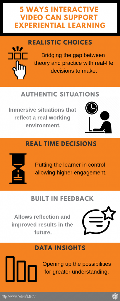 Interactive video infographic - 5 ways interactive video supports experiential learning: realistic choices, authentic situations, real-time decisions, built-in feedback, data insights